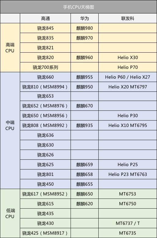 手机 CPU 天梯图